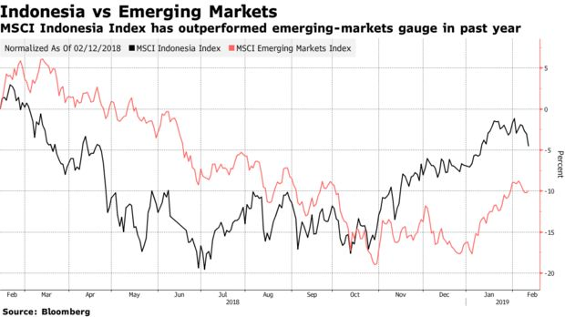 MSCI Indonesia Index has outperformed emerging-markets gauge in past year