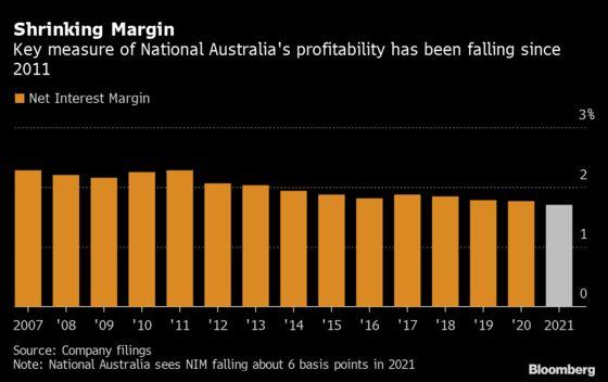 National Australia Profit Slumps as Bad-Debt Charges Swell
