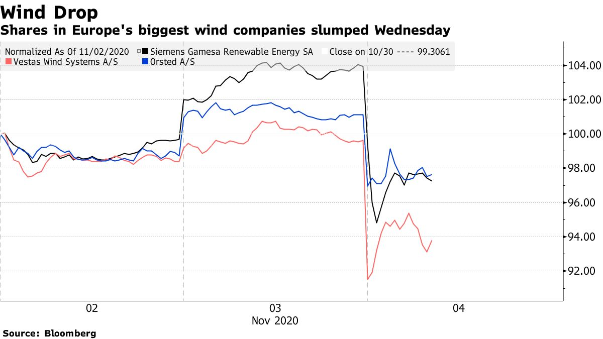 Shares in Europe's biggest wind companies slumped Wednesday