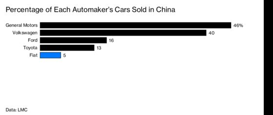 Marchionne's Unfinished Business: Selling Jeeps in China