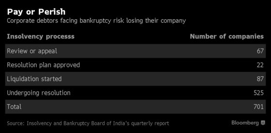 Bankruptcy Law Is the Push Indian Companies Needed to Pay Up