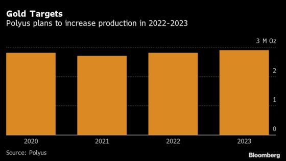 Russia's Polyus to Boost Gold Output as Global Production Slips