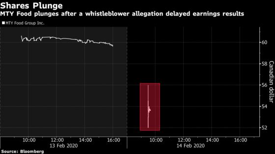Pinkberry Owner Plunges Amid 'Information Void' on Whistleblower