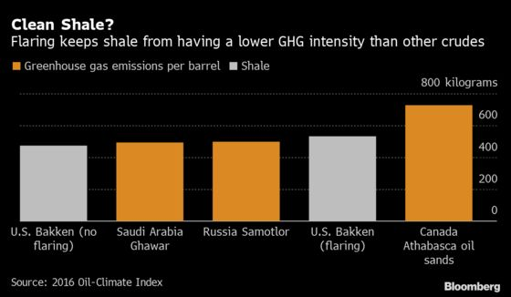 U.S. Oil Pushes 'Clean Shale' as Biden Mounts Climate Attack