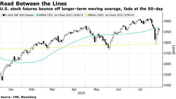 S&P 500 Futures Bouncing Between 50 and 200-DMAs