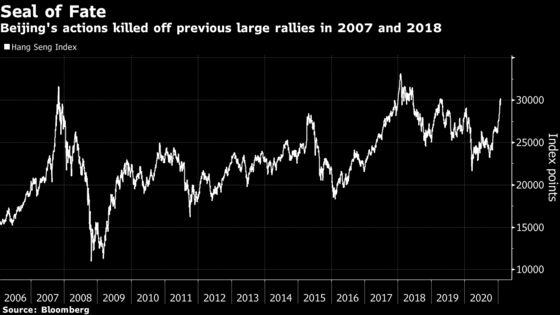 Hong Kong's $600 Billion Stock Rally Hinges on China Support