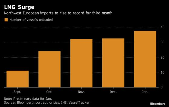 Warmer Shift in Europe Brings Mixes for Gas and Power Traders