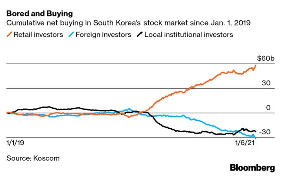 A Retail Trading Army Has Been Roiling Korean Stocks for Months