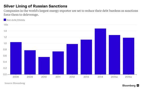 Silver Lining of Russian Sanctions