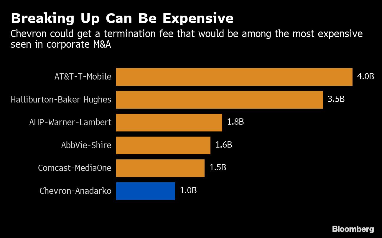 Chevron Would Get $1 Billion Fee If It Drops Anadarko Bid