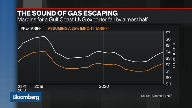 Europe Shows It's Getting Serious About Buying U S  LNG - Bloomberg