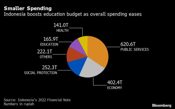 Jokowi Slows Spending to Balance Growth With Curbing Deficit