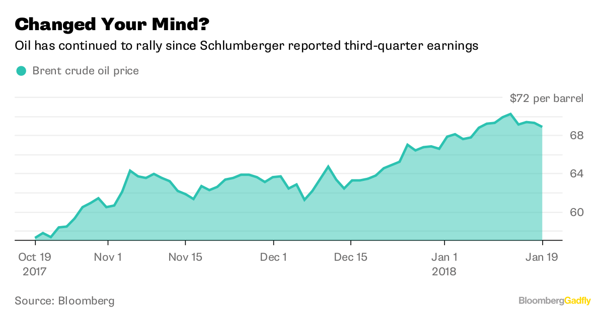 Schlumberger (SLB) Given a $81.00 Price Target by Morgan Stanley Analysts