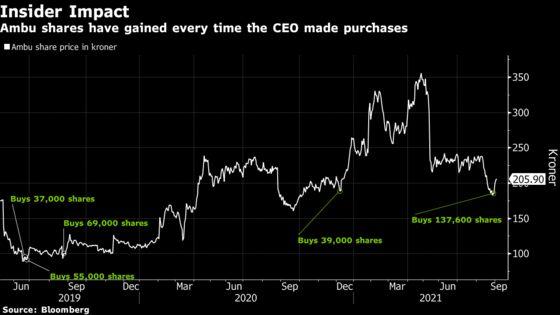 Ambu CEO Makes $3.4 Million on Share Purchases as Market Follows