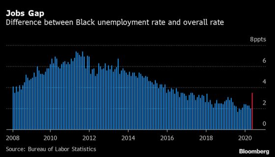 Black America's Jobs Gap Makes Case for Keeping Extra Benefits