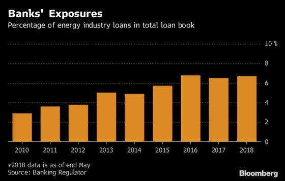 Turkey Faces Ticking Bomb With Energy Loans of $51 Billion