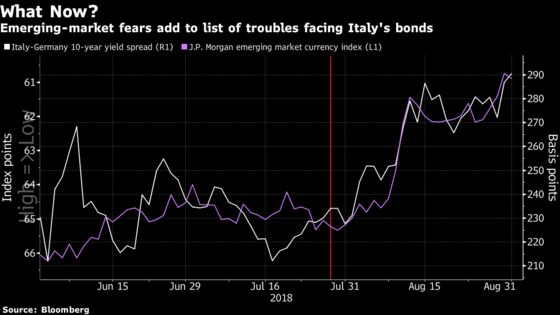 Emerging-Market Fears Prey on Italy's Fragile Euro Bond Market