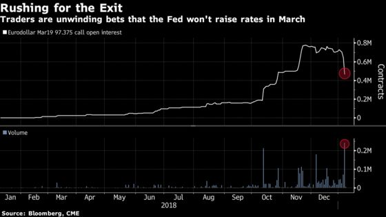 Options Traders Are Putting a March Fed Rate Hike Back in Play