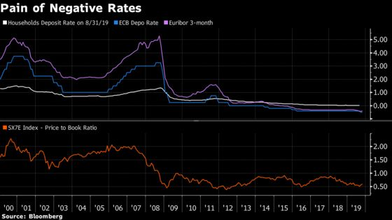 Banks Count Cost of Negative Rates as ECB Tries to Ease Pain