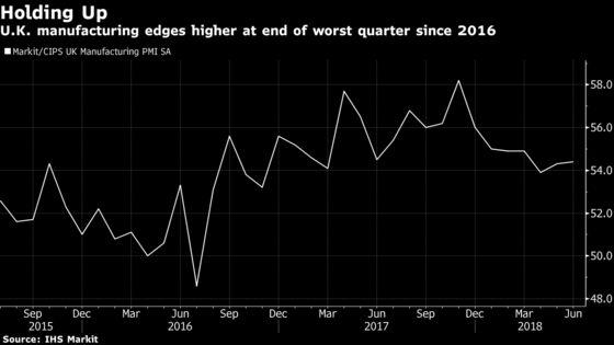 U.K. Manufacturing Growth Holds Up in June After Subdued Quarter