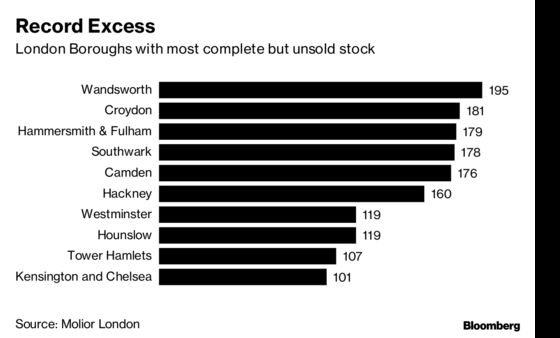London's Stockpile of Unsold Homes Jumps to an All-Time High