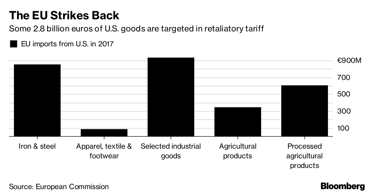 Trump hits European Union  on trade days after imposing new tariffs class=