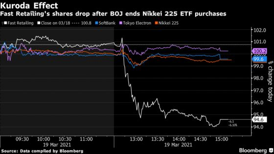 Bank of Japan Brings End to Decade-Long Buying of the Nikkei 225
