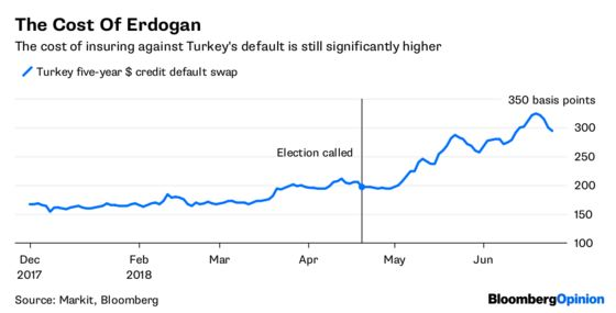 Erdogan's Win Is No Victory for the Lira