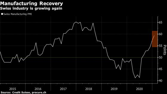 Swiss Economy Grew at End of 2020 on Buoyant Industry