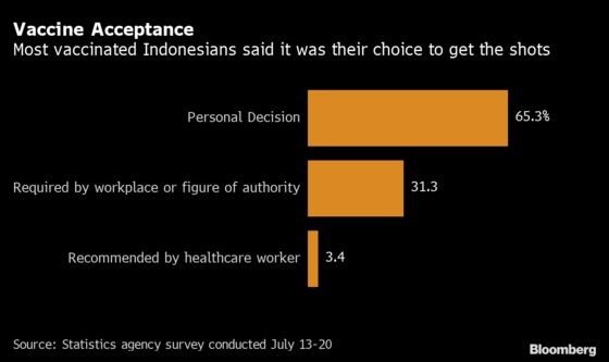 Most Indonesians Want to Get Vaccinated But Lack Access to Doses
