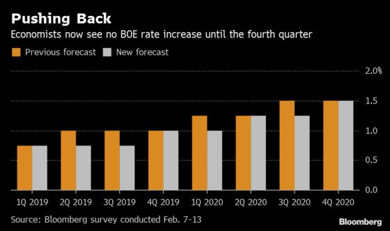 BOE Rate-Hike Forecasts Pushed Out as Uncertainty Rumbles On