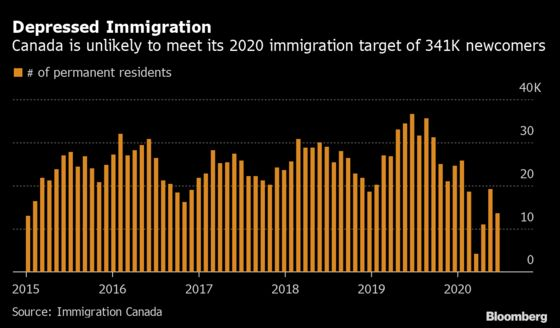 Latest Immigration Numbers Highlight Risk to Canada's Recovery