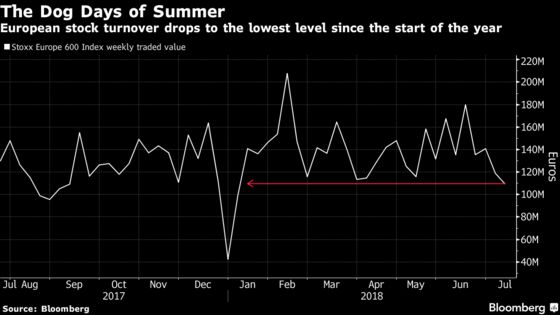 Dog Days of Summer Are Here as Traders Give Up Acting on Tweets
