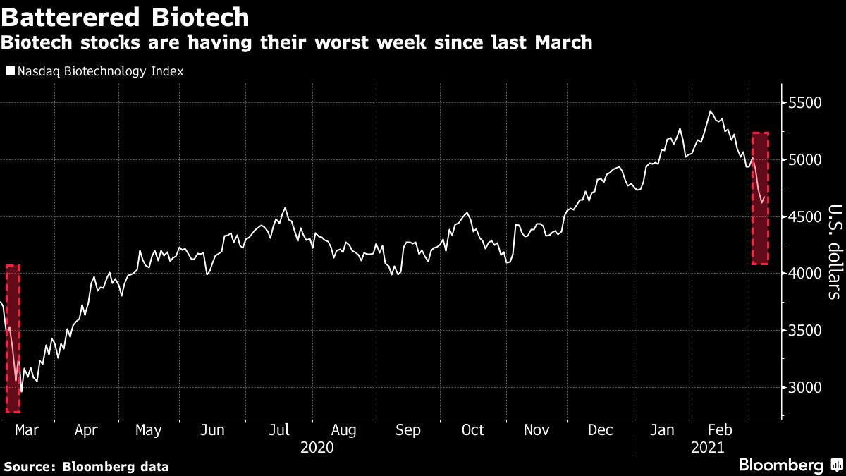 Biotech stocks are having their worst week since last March