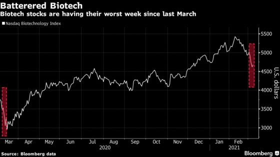 El sector biotecnológico perdió alrededor de $ 85 mil millones en la peor semana del año