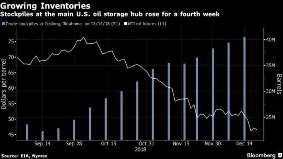 Brent Crude Closes Below $55 as Fed Hike Sends Markets Tumbling