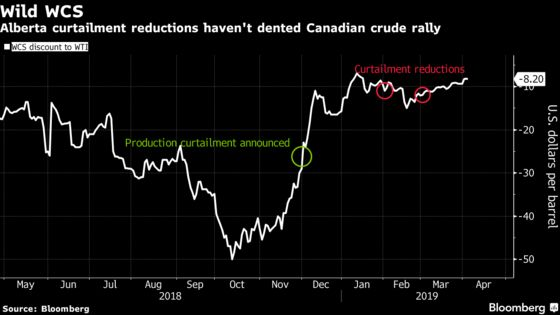 Canadian Oil Rally May Falter Amid Pipeline Delay, Deloitte Says