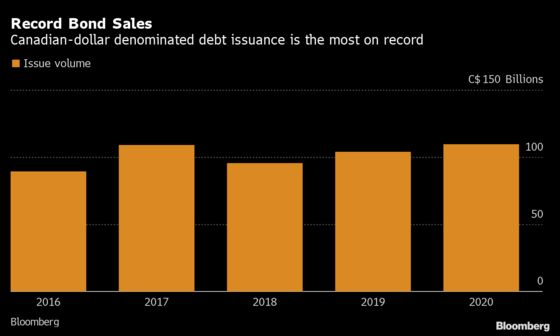 Loonie Corporate Bond Sales Break Record as CFOs Stockpile Cash