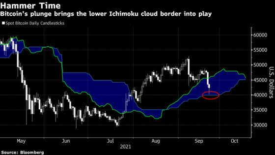 Bitcoin Retreats to August Low Amid Bout of Global Market Angst