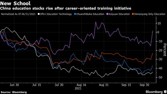 China Education Stocks Jump on Support for Vocational Schools