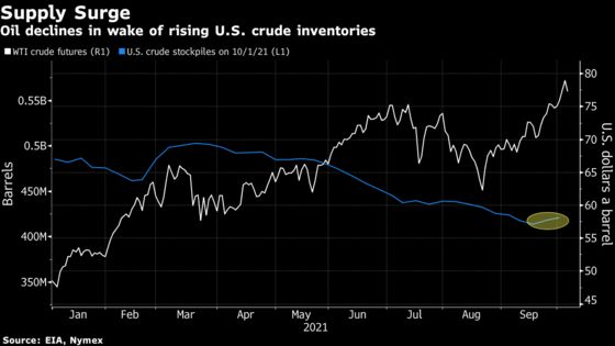 Oil Sinks by Most in Two Weeks With Supply Concerns Easing