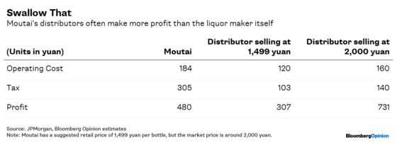 Why China's Prized Liquor Is On Fire Again