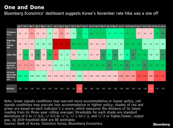 Traffic Lights Suggest Korea's 2018 Hike Was One-and-Done