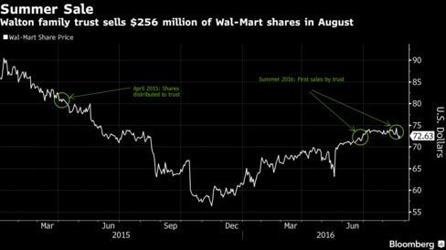 Texas Permanent School Fund Lowers stake in Wal-Mart Stores (WMT)