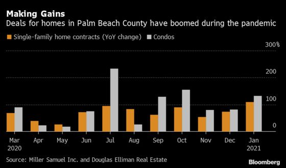 Million-Dollar Home Deals Soar in Florida's Palm Beach County