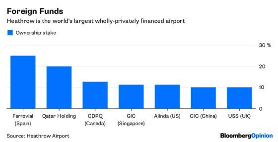 Heathrow's $18.5 Billion License to Print Money