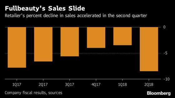 Plus-Size Retailer Fullbeauty's Slide Deepens