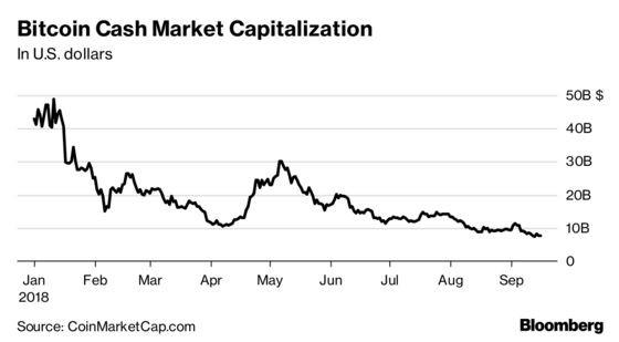 Bitcoin Cash's Survival in Question as Possible Split Looms