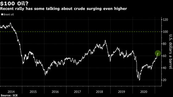 Whispers of $100 Oil Return as Crude Shakes Off Covid's Clasp