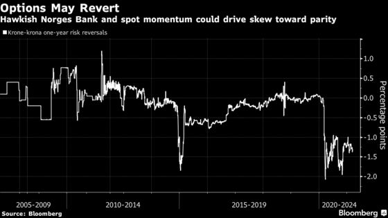 Diverging Nordic Rates Outlook May Leave Krone Bears Offside